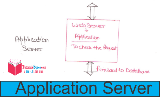 Client Server Architecture In Dbms What Is Client Server Model In Dbms