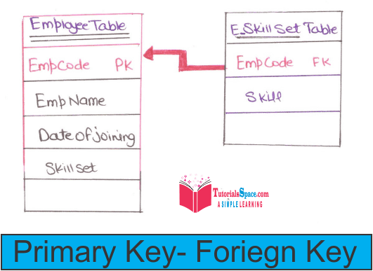 Converting er diagram to tables in dbms in hindi converting er pk fk ccuart Images