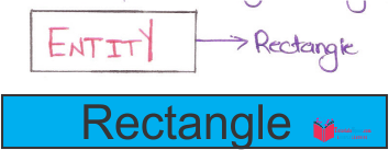Entity relationship diagram in dbms in hindi er diagram in dbms in double rectangle a weak entity is represented in the double rectangle and it is implemented by foreign key relationship with another entity ccuart Choice Image