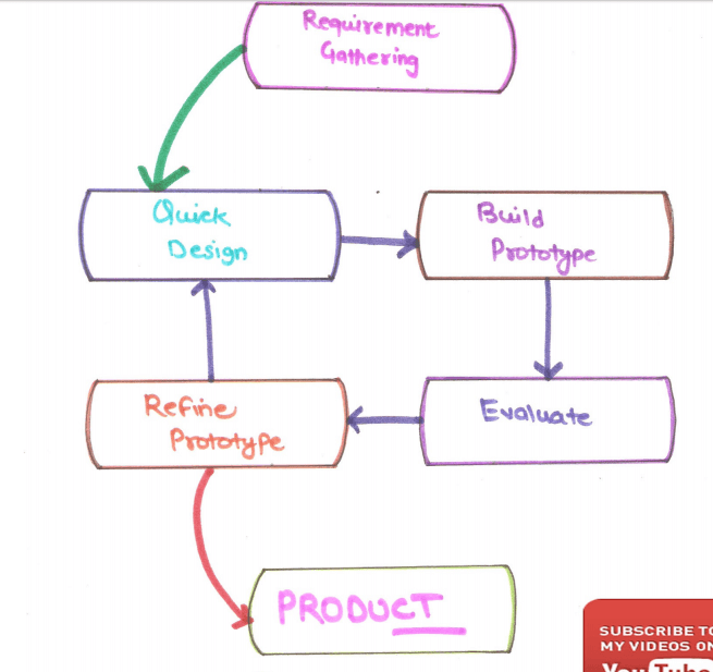What Is Prototype Model In Software Engineering In Hindi Prototype Model Software Engineering