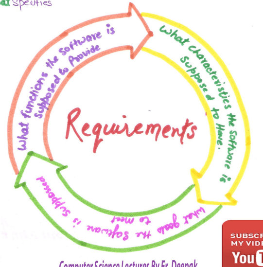 What Is Requirement Engineering In Software Engineering - Requirement analysis