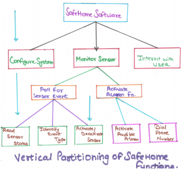 What Is Analysis Principles Partitioning In Software Engineering In Hindi Partitioning In Se